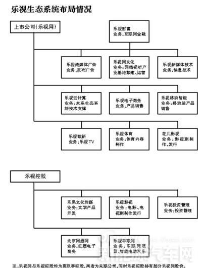 """乐视贾跃亭的决心:就算""""万劫不复""""也要造车"""