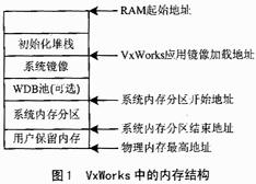 一种嵌入式系统的内存分配方案