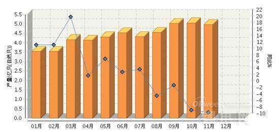 2014年11月全国锂离子电池产量同比下降8.17%