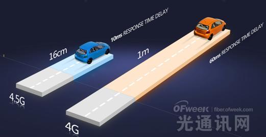 4.5G是噱头还是趋势 ?除了网速还有什么卖点
