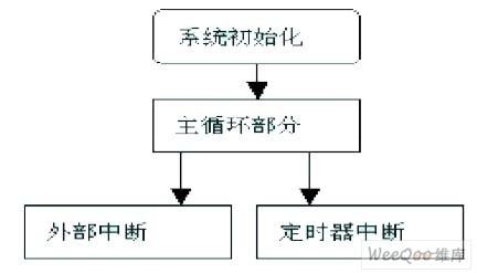 报警电路程序流程图