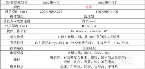 多功能Easy3DP全彩打印机规格大揭秘