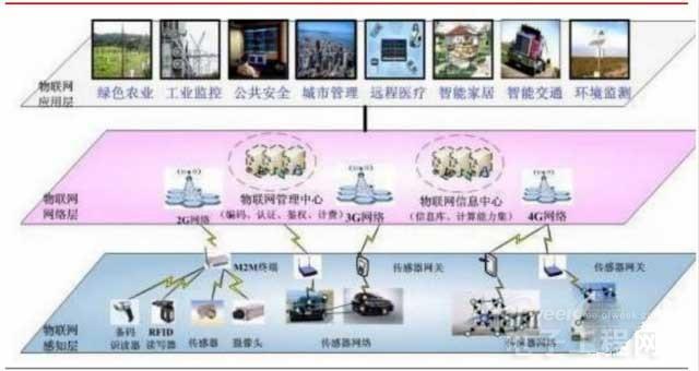 解析物联网核心内容:内容服务与硬件创新