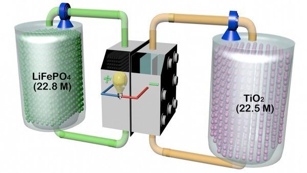 """新型的""""流体电池""""储能可达下一代最好设备10倍"""