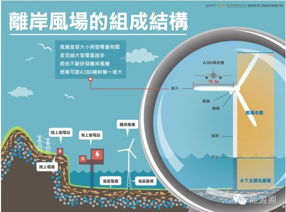 海上超大离岸风机已经发展到底有多快?
