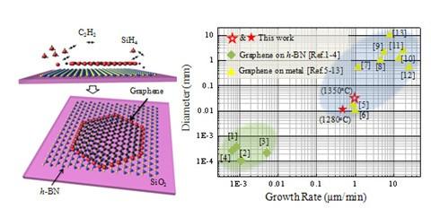 上海微系统所制备石墨烯单晶研究中取得突破