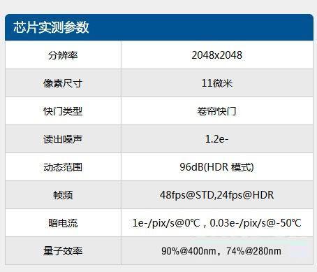 国产科学级CMOS图像传感器问世   芯片实测参数