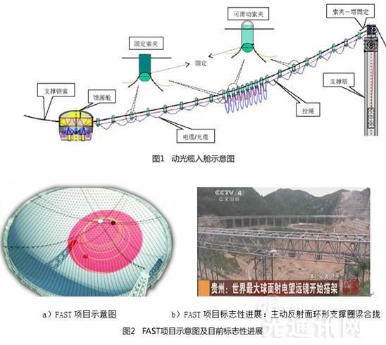 烽火通信动光缆助力世界最大射电望远镜项目