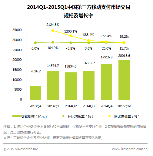 2015年第一季度第三方移动支付规模达20015.6亿元