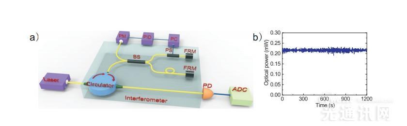 中国科大研制成功世界上最快的量子随机数发生器