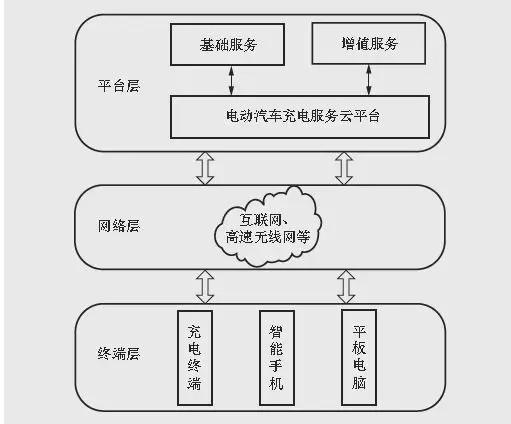 云平台电动车智能充电系统设计
