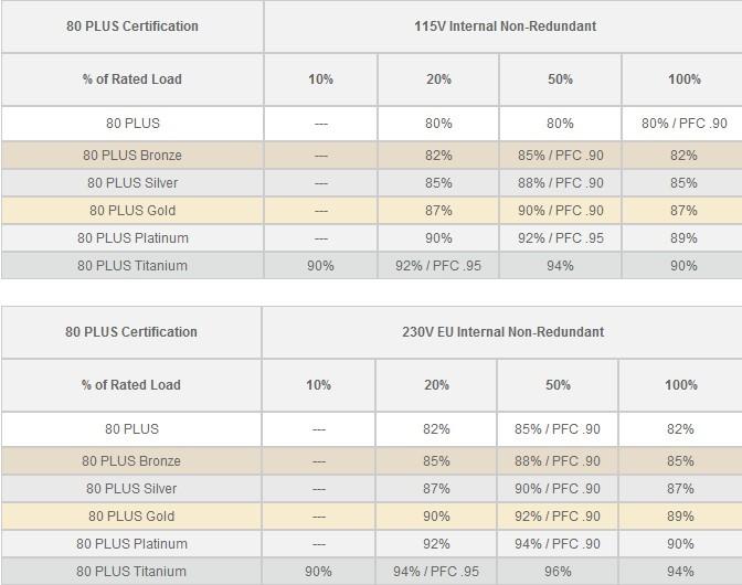 电源科普:什么是电源80Plus认证?