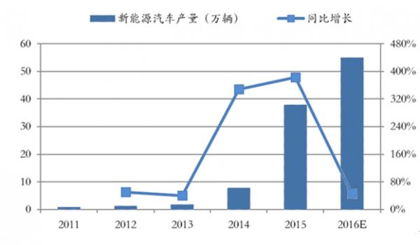 2016动力锂电池需求量、报废量及回收情况分析