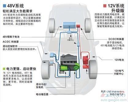48V,混动汽车,油耗,42V,新能源汽车