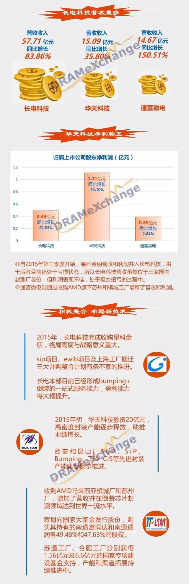 国内三大封测厂Q3财报分析:为何长电利润不如华天?