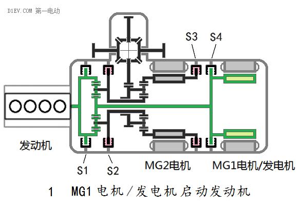 首页 技术资料 汽车电子 >> 双电机全功能混合动力系统全解析    放开