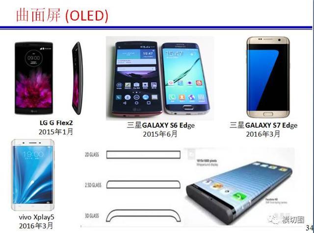 手机显示+5G概念+物联网+单元化发展趋势分析