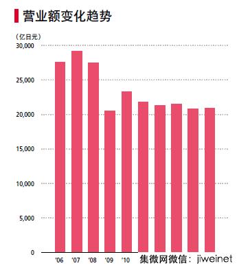 佳能395亿收购东芝医疗交易完成
