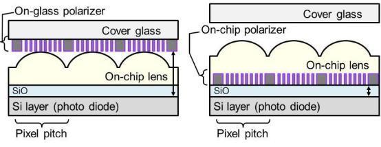索尼集成偏振片新技术 让手机拍照不再反光