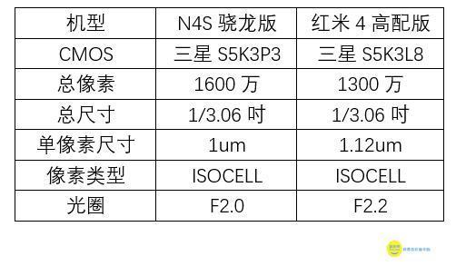 千元新神机火拼拍照 红米4怼上N4S骁龙版