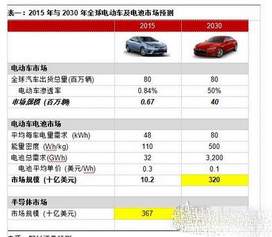 电动车动力电池材料与市场规模分析