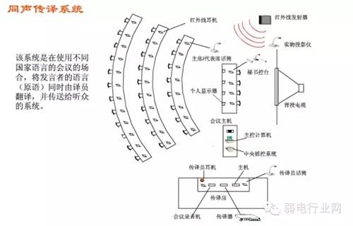 弱电工程综合布线中各种系统与结构图