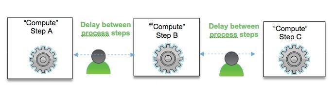 高性能自动化协同设计平台在工业制造业中的应用