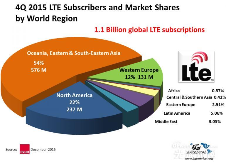 5G Americas公布全球LTE和LTE-A最新部署情况