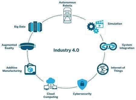 全解析工业4.0 从起源到未来