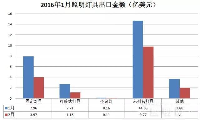 2016年2月电光源及照明灯具出口情况分析