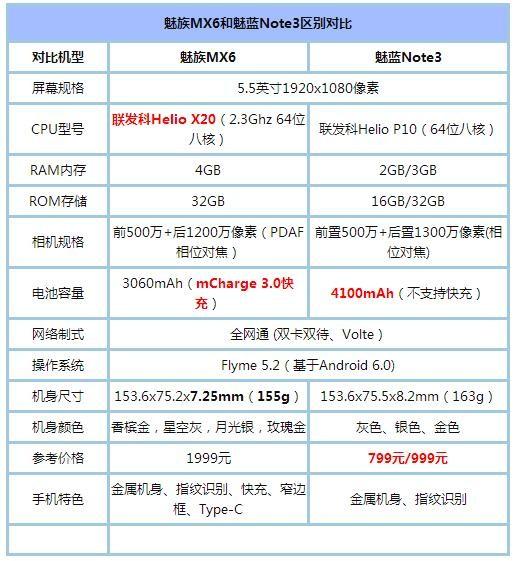 魅族MX6/魅蓝Note3对比评测:谁更胜一筹?