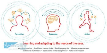 【深度】:人工智能大家都懂 那Zeroth脑启发技术是什么鬼