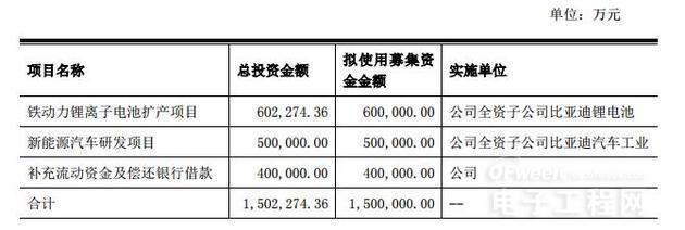 三星30亿元入股比亚迪汽车 持股1.92%