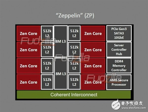Zen处理器