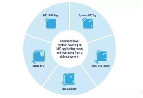 收购AMS的NFC和RFID资产 意法半导体为何钟情于NFC业务?