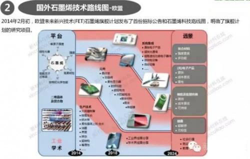石墨烯材料的发展路线图及市场预测