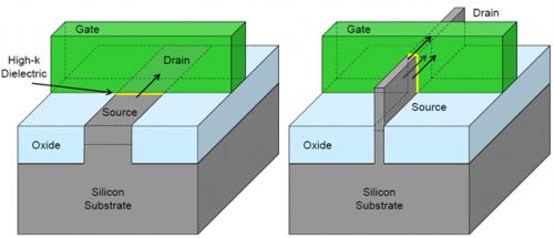 芯片毁于噪声:FinFET使噪声效应叠加