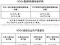VOCs污染治理及环境监测有望撬动百亿市场