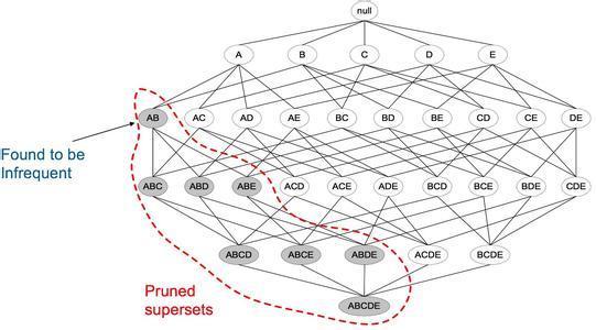 大数据分析模型之算法介绍
