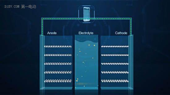 """不绝于耳的石墨烯和锂空气,这是一份关于""""新""""电池技术的另类总结"""