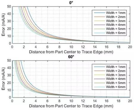 如何利用CMR机制优化电路板设计及布局
