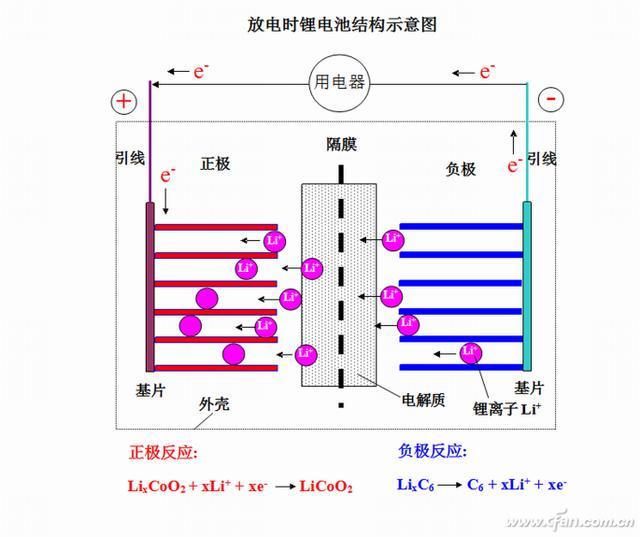 图03,04:锂离子电池(钴酸锂电池)充电(左)和放电(右)结构示意图