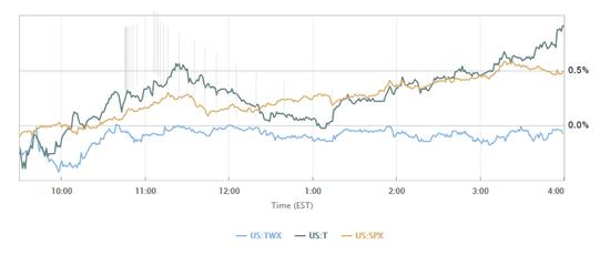 时代华纳股东批准与AT&T之间854亿美元合并交易