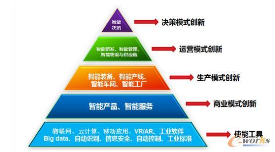 智能制造与供应链管理趋势