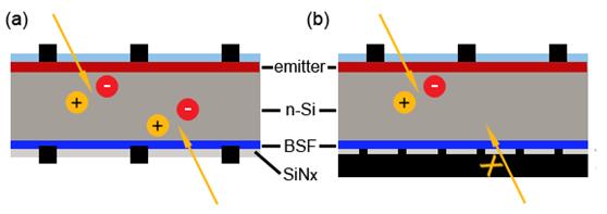 双面电池的背面真的能发电吗?