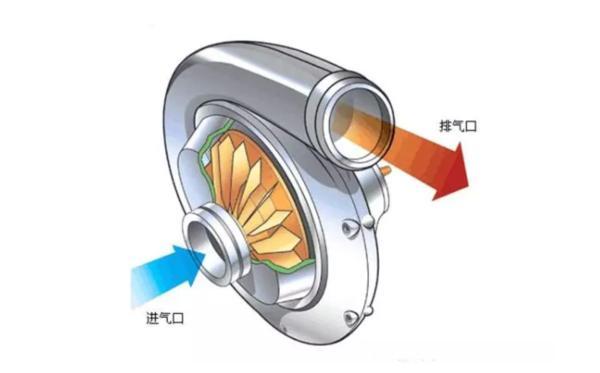 小车螺旋增压的原理_螺旋千斤顶原理图解