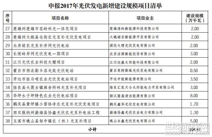 云南公布2017年光伏发电新增建设规模项目清单的通知