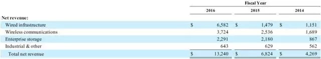 这些美国半导体公司在中国市场赚得盆满钵满