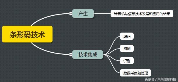 条形码技术的新世纪,它的三部分组成结构你真的了解么?