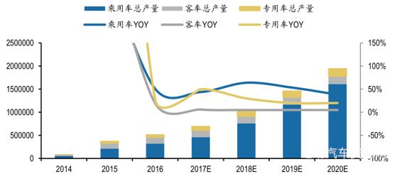 2017年中国新能源车行业发展现状及动力电池市场前景分析